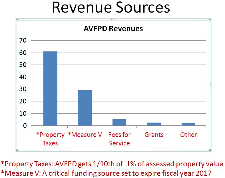 avfpd-revenue-sources